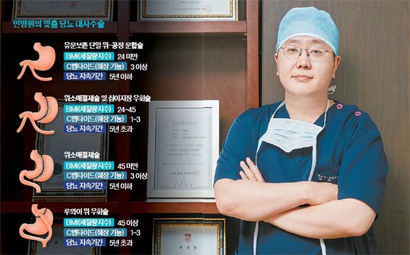 """""""당뇨병, 수술로 완치 가능…정밀검사 후 맞춤형 치료"""""""