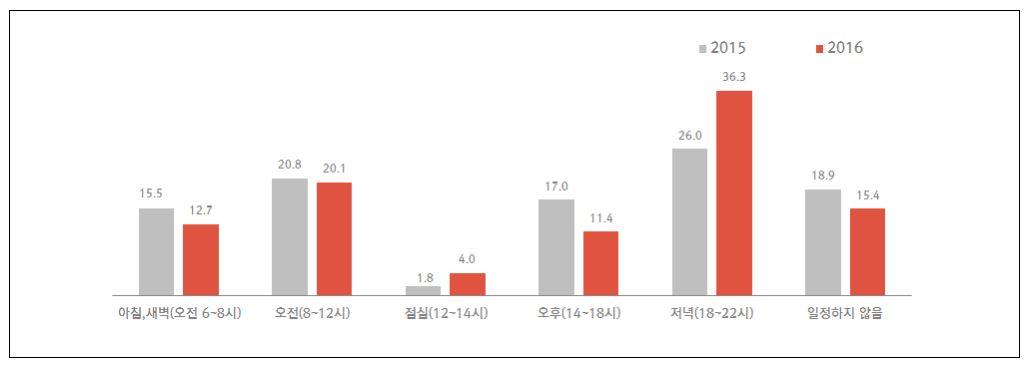 한국인이 가장 많이 하는 운동은 '퇴근 후 걷기'